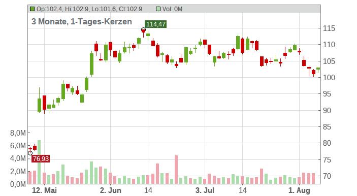 Entergris Inc. Chart