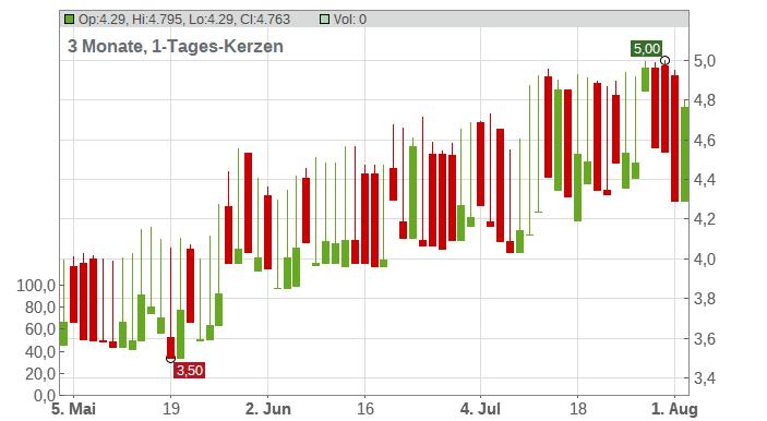 Fourlis Holding S.A. Chart