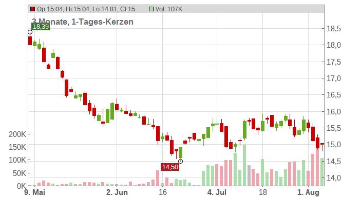 Barrick Gold Corp. Chart