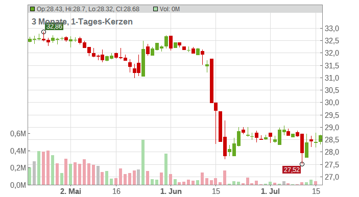 Aareal Bank AG Chart