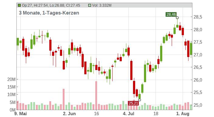 AXA S.A. INH. EO 2,29 Chart