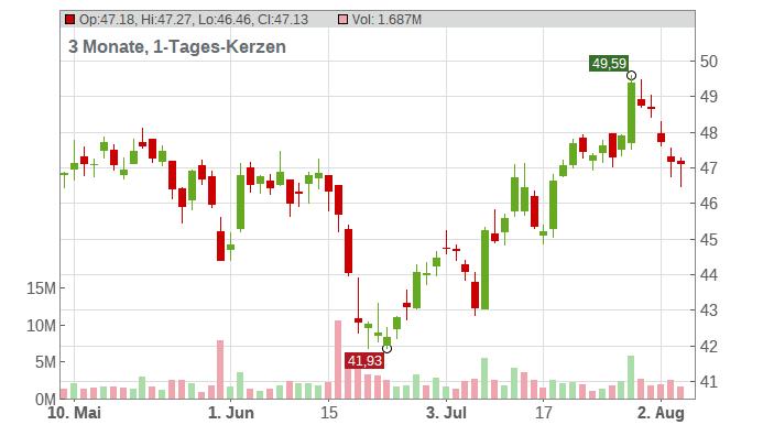 BASF SE NA O.N. Chart