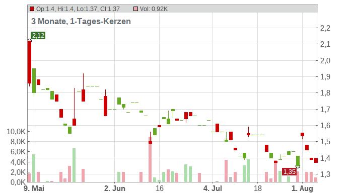 BIO-GATE AG O.N. Chart