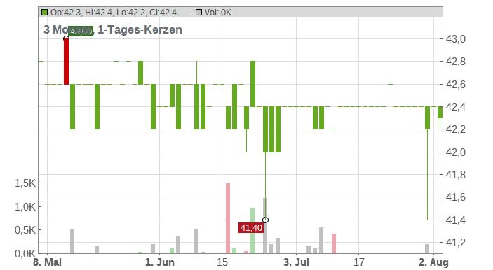 BIOTEST AG ST O.N. Chart