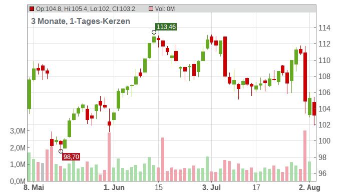 BAY.MOTOREN WERKE AG ST Chart
