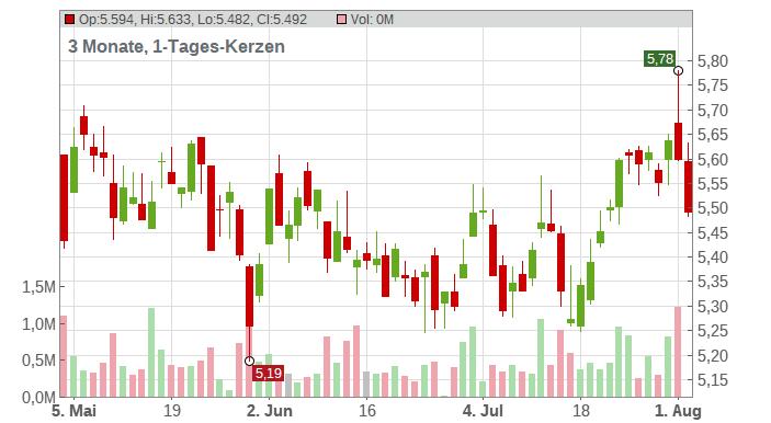 BP PLC DL-,25 Chart