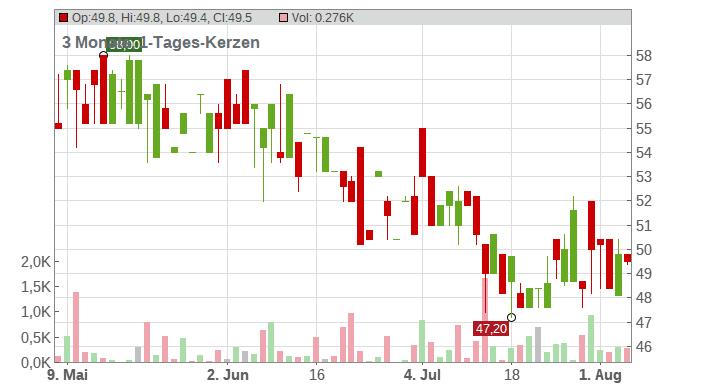 BAYWA AG NA O.N. Chart