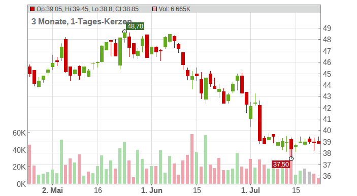 BAYWA AG VINK.NA. O.N. Chart