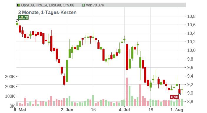 CropEnergies AG Chart