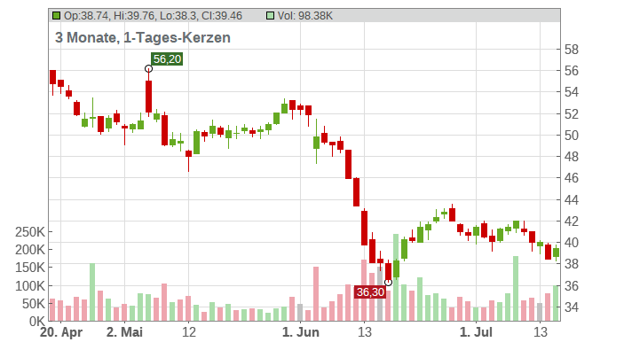 CompuGroup Medical SE & Co.KGaA Chart