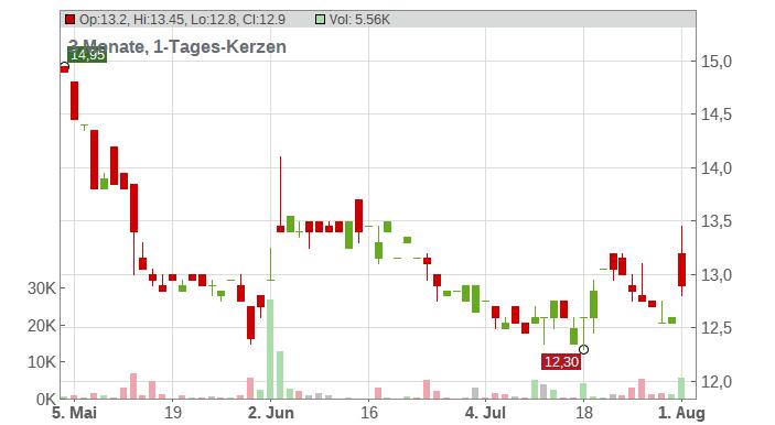 CENIT AG O.N. Chart
