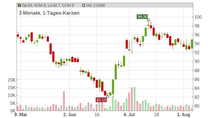 CEWE STIFT.KGAA O.N. Chart