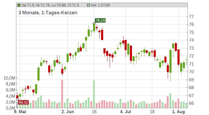 DAIMLER AG NA O.N. Chart