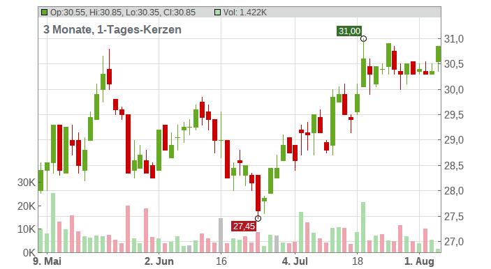 DT.BETEILIG.AG NA O.N. Chart