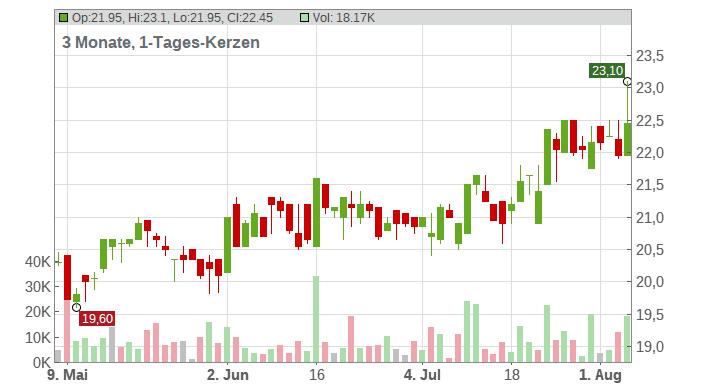 Deutsche Euroshop AG Chart