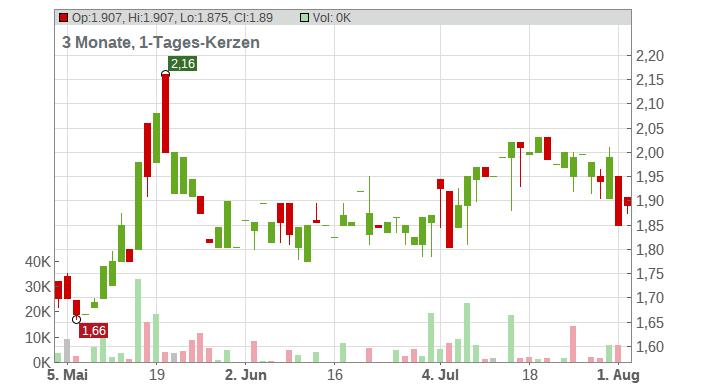 Delticom AG Chart