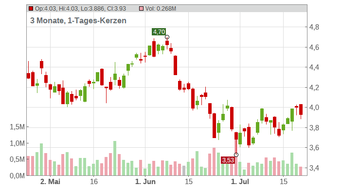 DEUTZ AG O.N. Chart