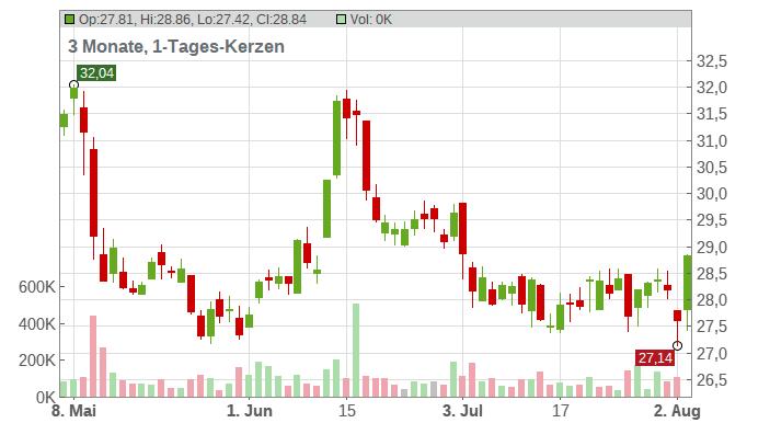 DUERR AG O.N. Chart
