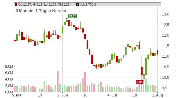 Stora Enso Oyj. Chart
