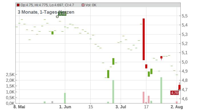 ERICSSON A (FRIA) Chart