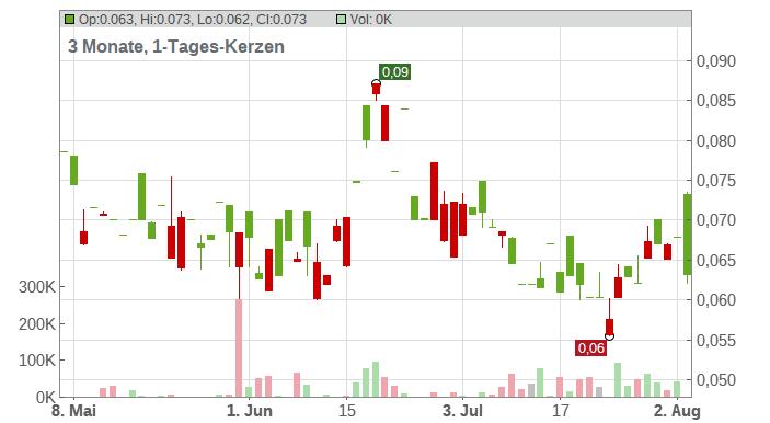 Esprit Holdings Ltd. Chart