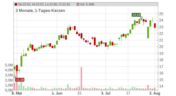 EVOTEC SE INH O.N. Chart