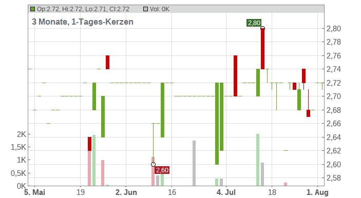 FORIS AG Chart