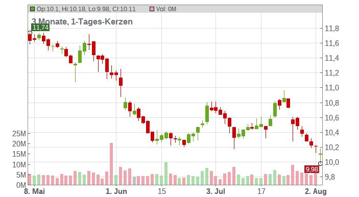 ORANGE INH. EO 4 Chart