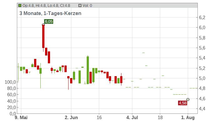 FAIR VALUE REIT-AG INH.ON Chart