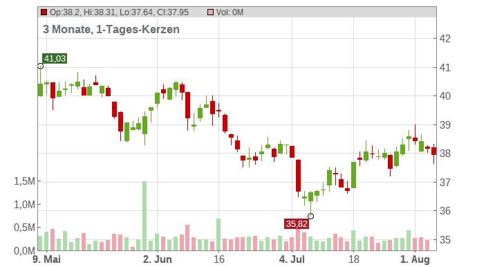 GEA GROUP AG Chart