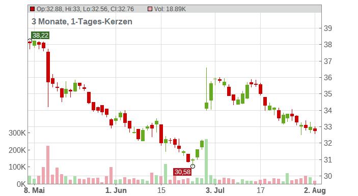 BILFINGER SE O.N. Chart