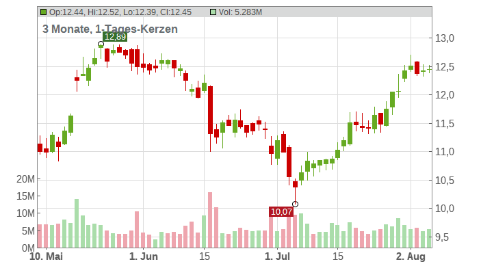 ENGIE S.A. INH. EO 1 Chart