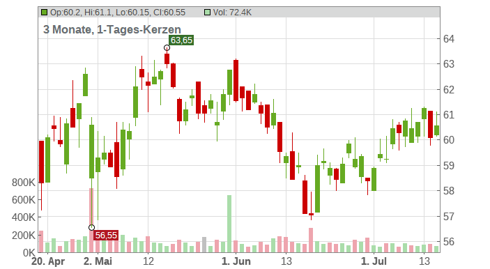 HENKEL AG+CO.KGAA ST O.N. Chart