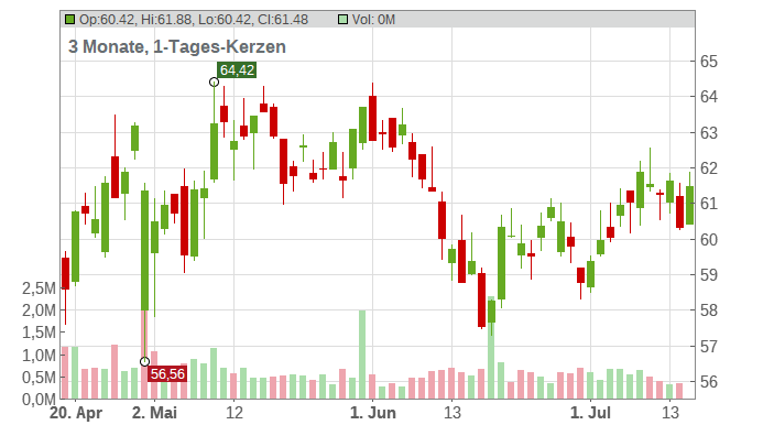 Henkel AG & Co. KGaA Chart