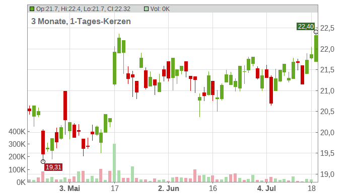 IMPERIAL BRANDS PLC LS-10 Chart