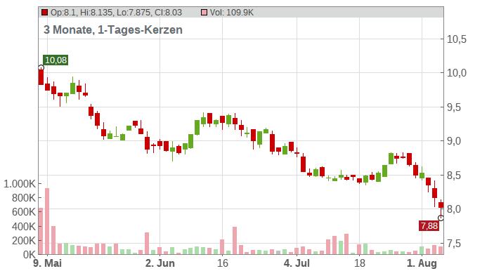 KLOECKNER + CO SE NA O.N. Chart