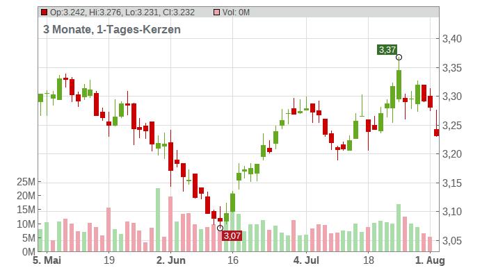 KON. KPN NV EO-04 Chart