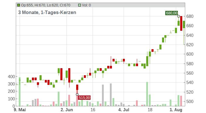 KSB SE+CO.KGAA ST O.N. Chart
