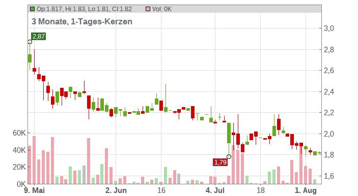 KPS AG NA O.N. Chart