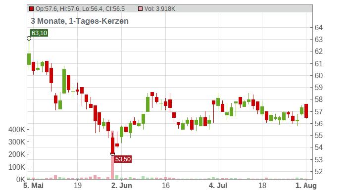 KWS SAAT KGAA INH O.N. Chart