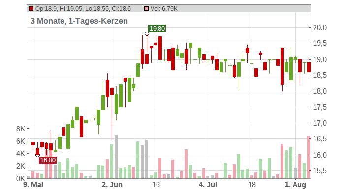 Leifheit AG Chart