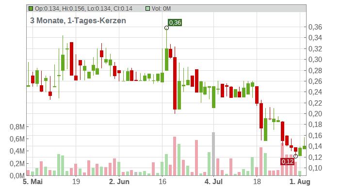 Leoni AG Chart