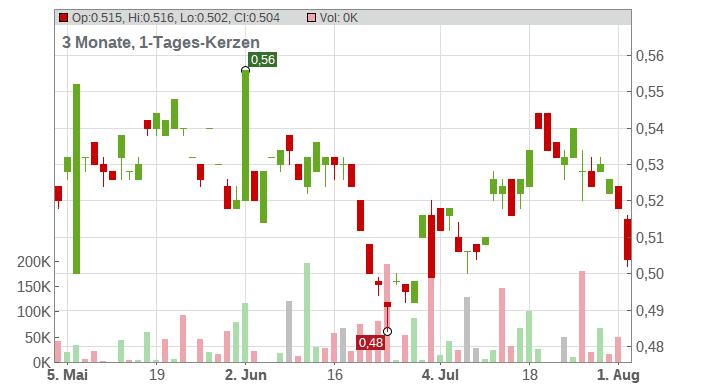 LLOYDS BKG GRP LS-,10 Chart