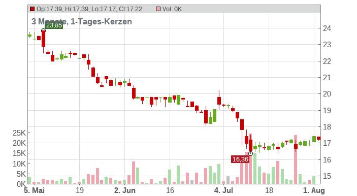 MANZ AG Chart