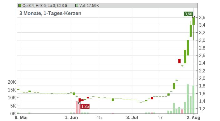 MATERNUS-KLI.AG O.N. Chart