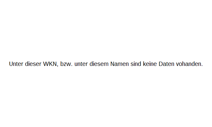 CECONOMY AG Chart
