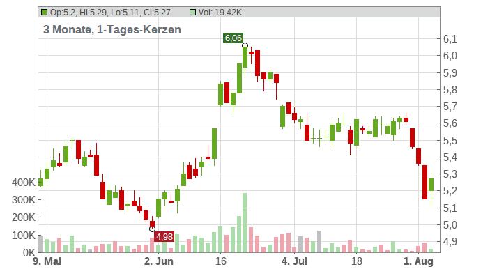 MLP SE INH. O.N. Chart