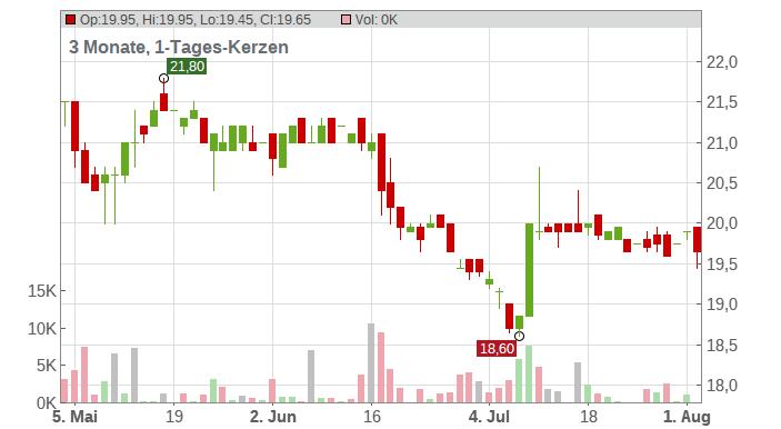 NABALTEC AG INH. Chart