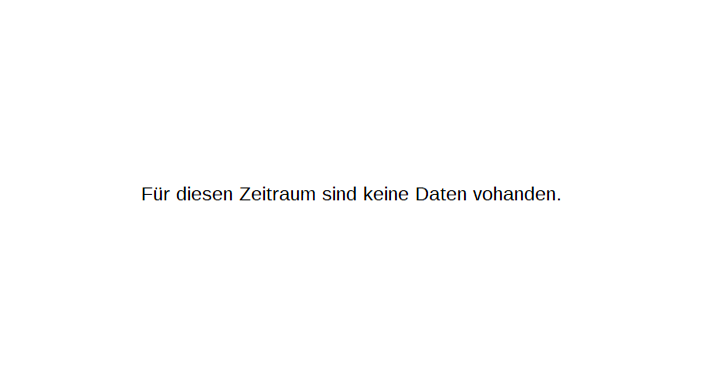 ACS,ACT.CO.SER.INH.EO-,50 Chart