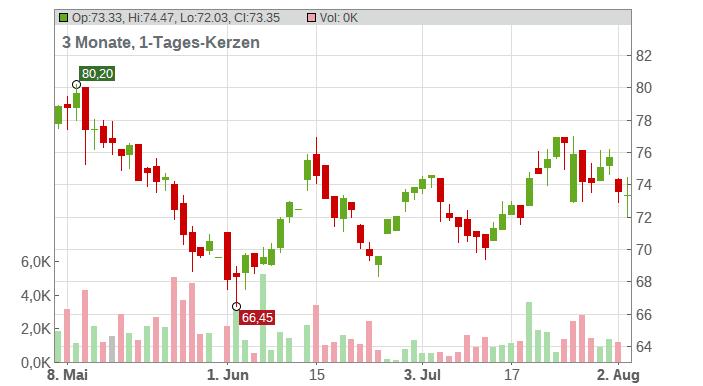 Verbund AG Chart